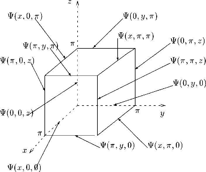 A Fast 3D Poisson Solver of Arbitrary Order Accuracy - Semantic Scholar