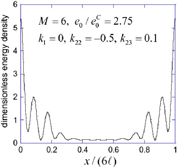 Figure 14 from Localized ridge wrinkling of stiff films on