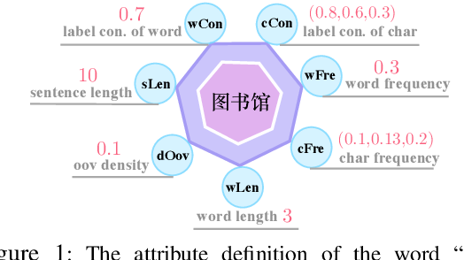 Figure 2 for RethinkCWS: Is Chinese Word Segmentation a Solved Task?