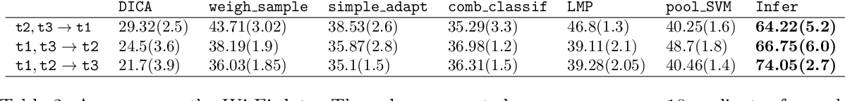 Figure 4 for Domain Adaptation As a Problem of Inference on Graphical Models