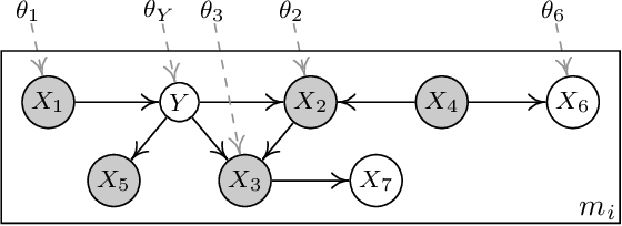 Figure 1 for Domain Adaptation As a Problem of Inference on Graphical Models