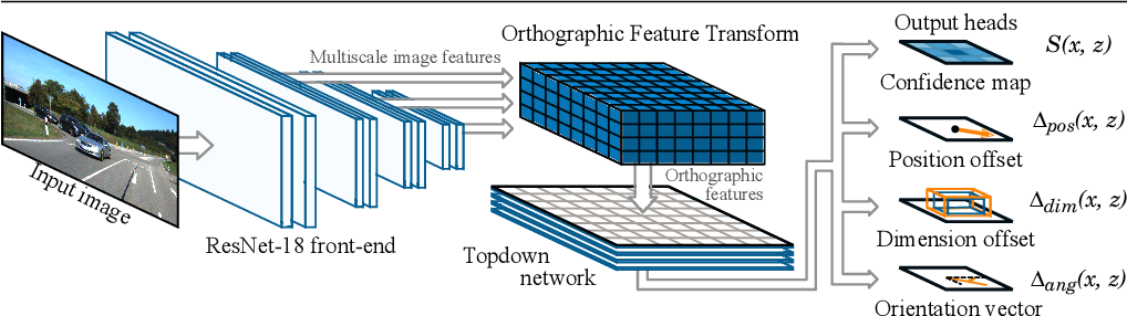 Figure 1 for Orthographic Feature Transform for Monocular 3D Object Detection