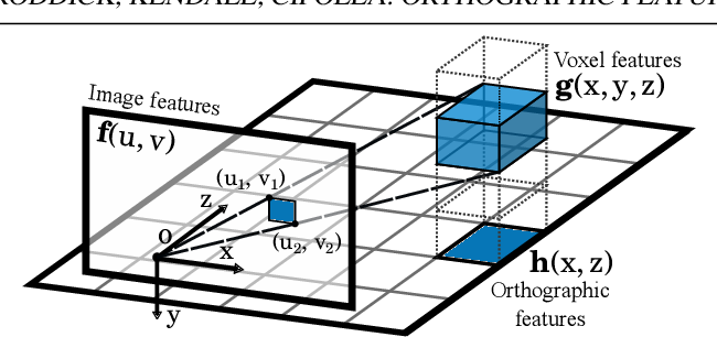 Figure 3 for Orthographic Feature Transform for Monocular 3D Object Detection