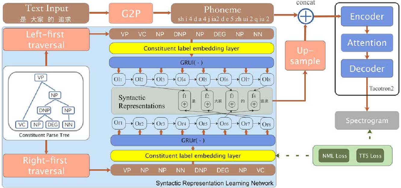 Figure 1 for Syntactic representation learning for neural network based TTS with syntactic parse tree traversal