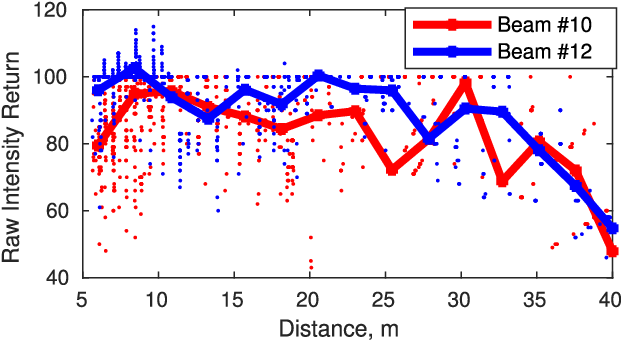 Figure 2 for Local Descriptor for Robust Place Recognition using LiDAR Intensity
