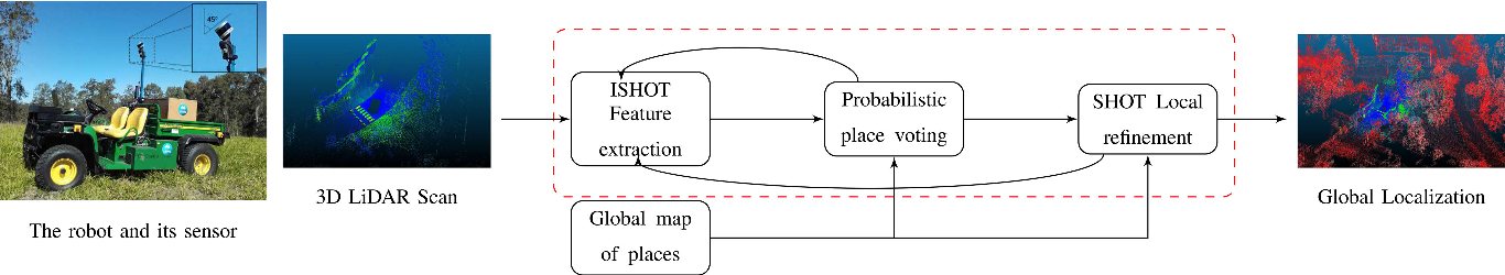 Figure 3 for Local Descriptor for Robust Place Recognition using LiDAR Intensity