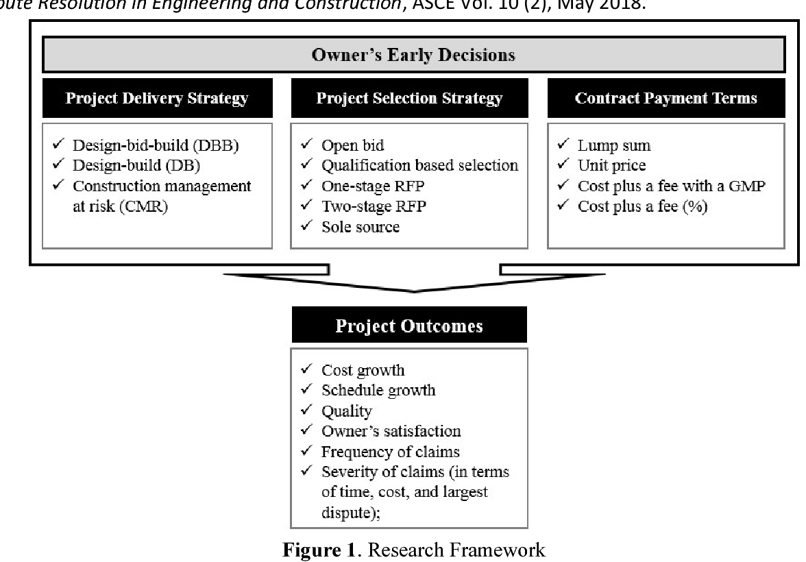 Figure 1 from Impact of Owners' Early Decisions on Project