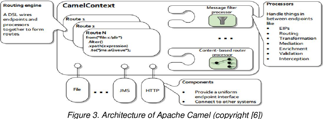 Apache Camel - Semantic Scholar