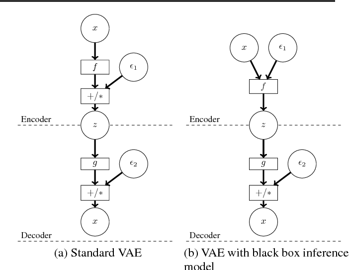 Figure 1 for Adversarial Variational Bayes: Unifying Variational Autoencoders and Generative Adversarial Networks