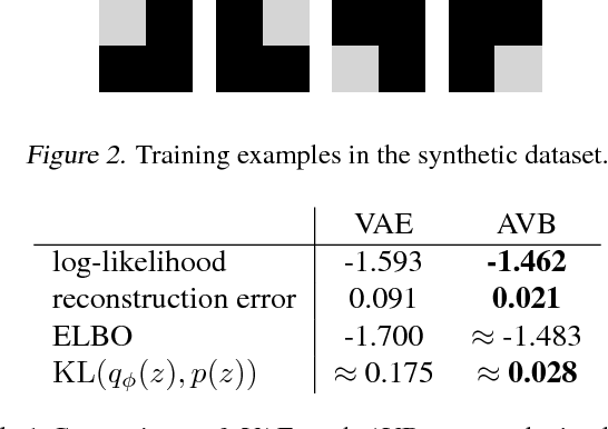Figure 2 for Adversarial Variational Bayes: Unifying Variational Autoencoders and Generative Adversarial Networks