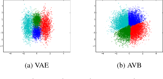 Figure 3 for Adversarial Variational Bayes: Unifying Variational Autoencoders and Generative Adversarial Networks