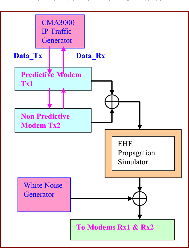 Figure 2 from Predictive ACM Margin for DVB-S2 Modems and EPM IP