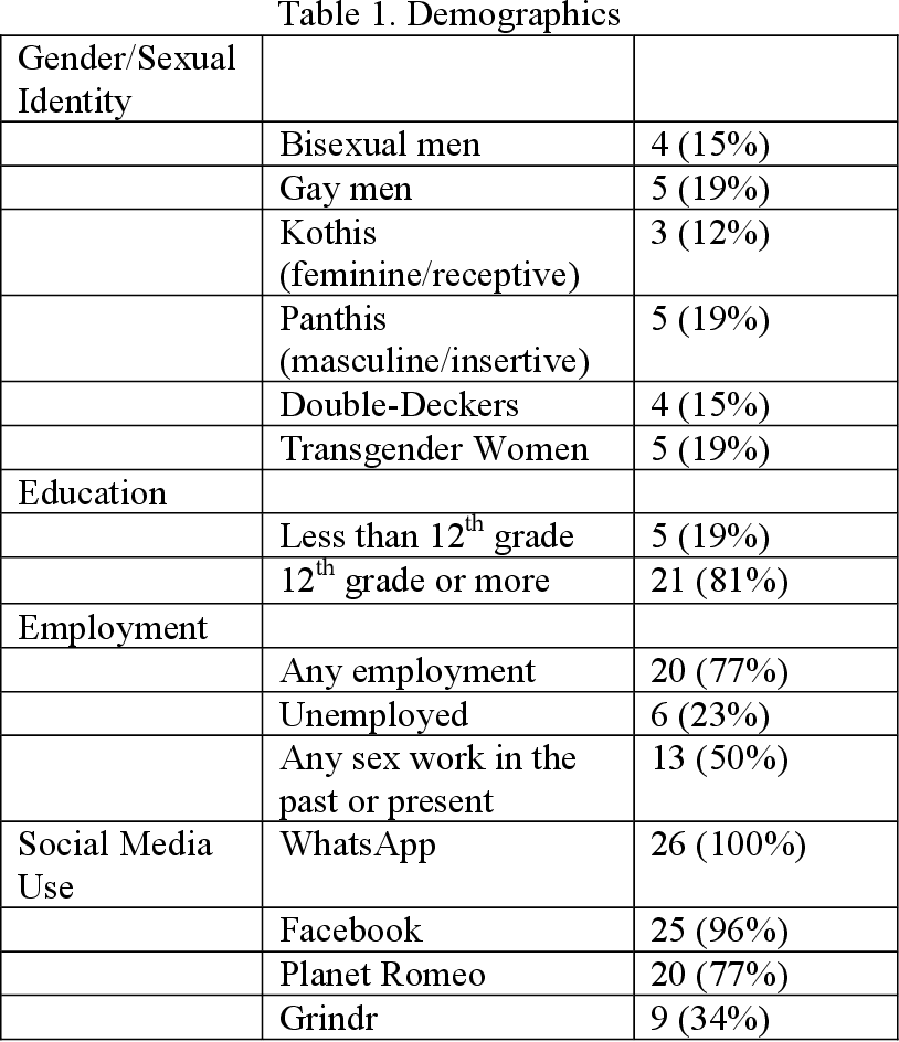 PDF] Virtual Risk: How Msm And Tw In India Use Media For
