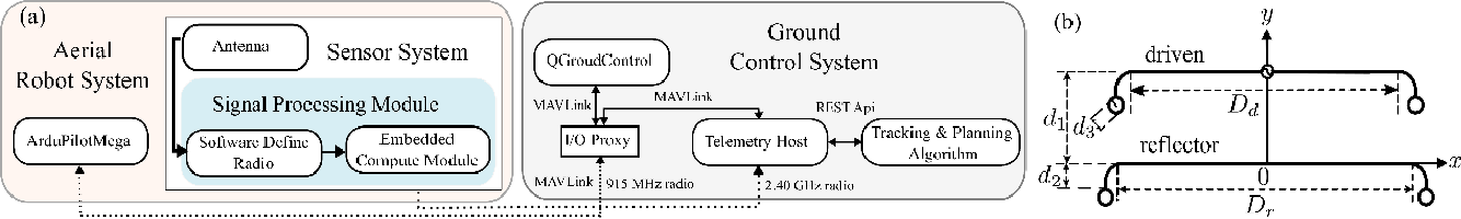 Figure 3 for TrackerBots: Autonomous UAV for Real-Time Localization and Tracking of Multiple Radio-Tagged Animals