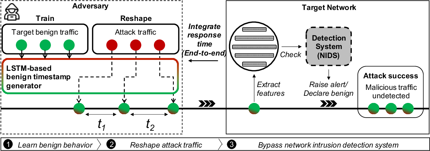 Figure 2 for TANTRA: Timing-Based Adversarial Network Traffic Reshaping Attack