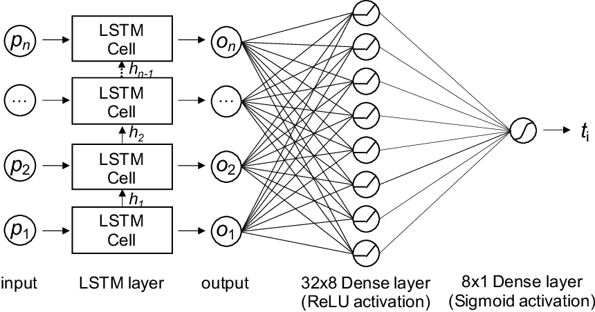 Figure 3 for TANTRA: Timing-Based Adversarial Network Traffic Reshaping Attack