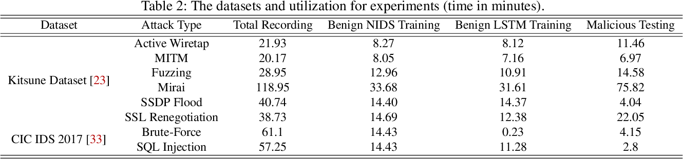 Figure 4 for TANTRA: Timing-Based Adversarial Network Traffic Reshaping Attack