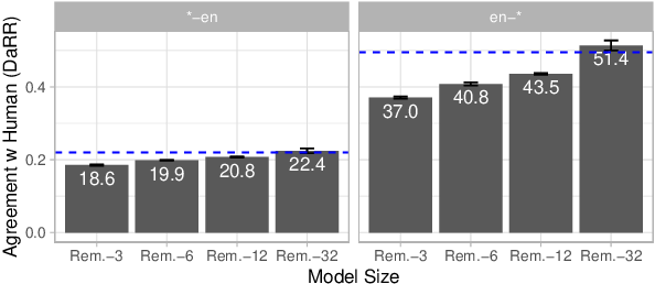 Figure 1 for Learning Compact Metrics for MT