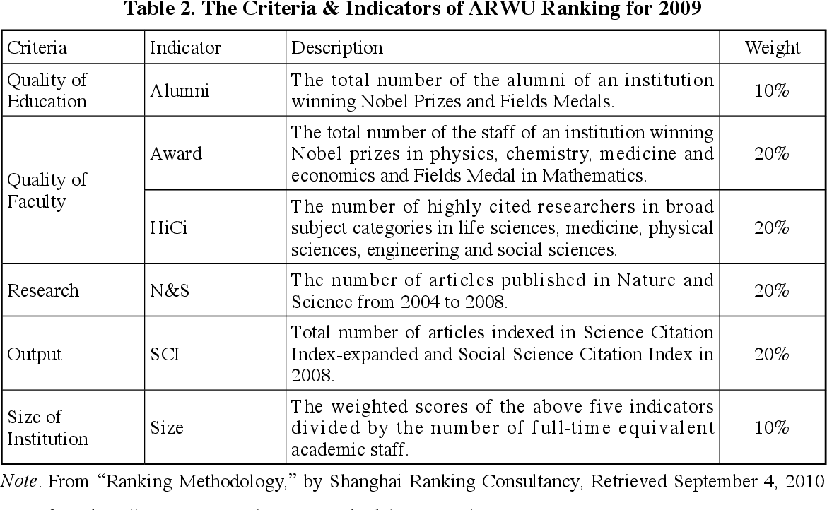 PDF] A Comparison of Three Major Academic Rankings for World