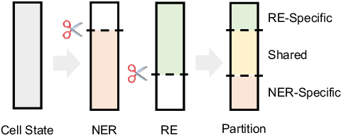 Figure 1 for A Partition Filter Network for Joint Entity and Relation Extraction
