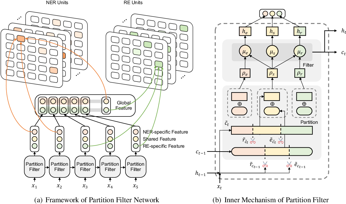 Figure 3 for A Partition Filter Network for Joint Entity and Relation Extraction