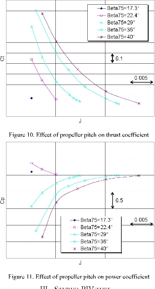 Figure 11 from Propeller Testing in the Cryogenic Wind