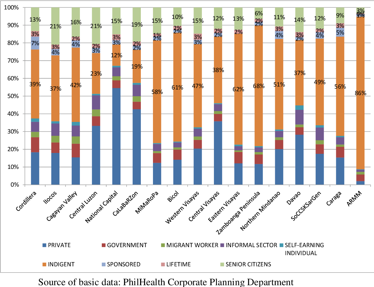 Figure 6 from Health Financing for the Poor in the ...