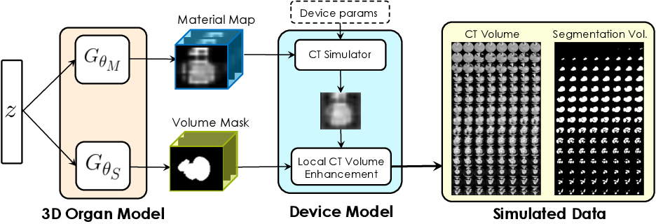 Figure 1 for Fed-Sim: Federated Simulation for Medical Imaging