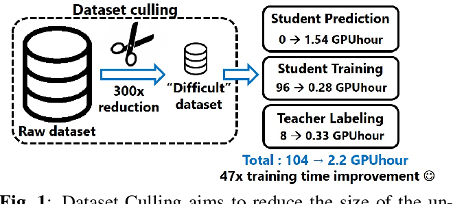 Figure 1 for Dataset Culling: Towards Efficient Training Of Distillation-Based Domain Specific Models