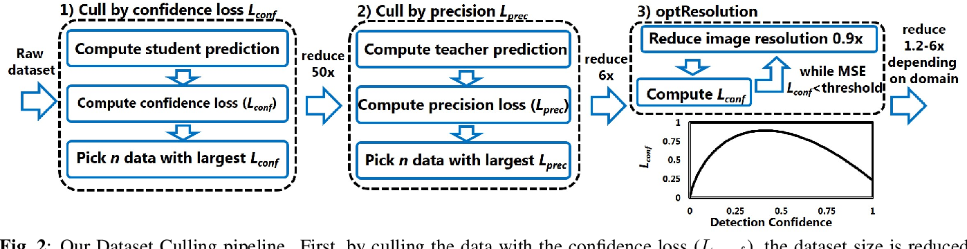Figure 3 for Dataset Culling: Towards Efficient Training Of Distillation-Based Domain Specific Models