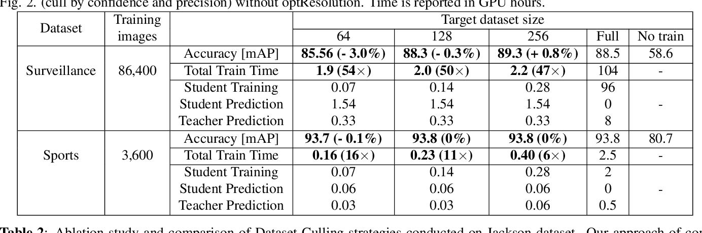 Figure 2 for Dataset Culling: Towards Efficient Training Of Distillation-Based Domain Specific Models