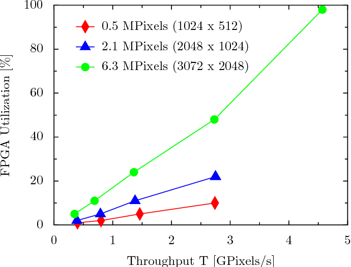 Fig. 9. Throughput of the coalescing unit for different image sizes.