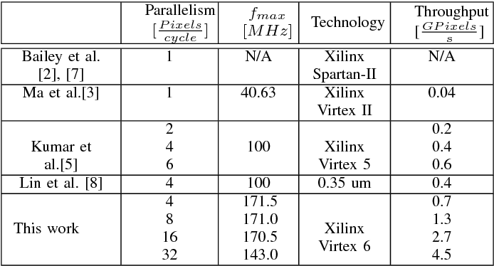 Table IV COMPARISON WITH OTHER HARDWARE IMPLEMENTATIONS.