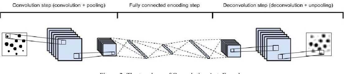 Figure 4 from Anomaly detection of Logo images in the mobile phone