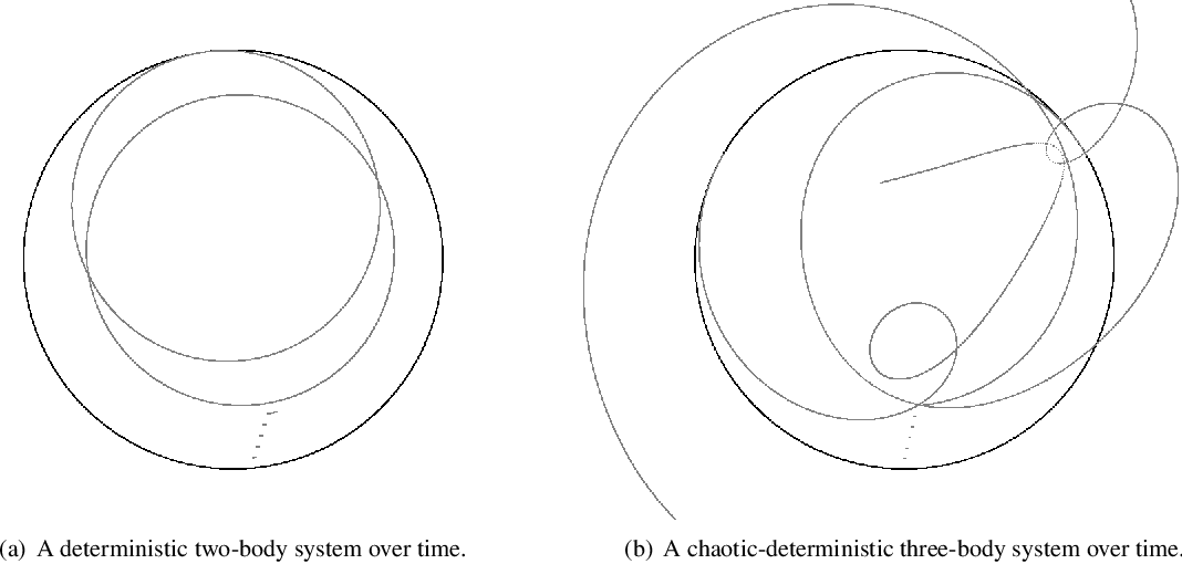 On leveraging the chaotic and combinatorial nature of