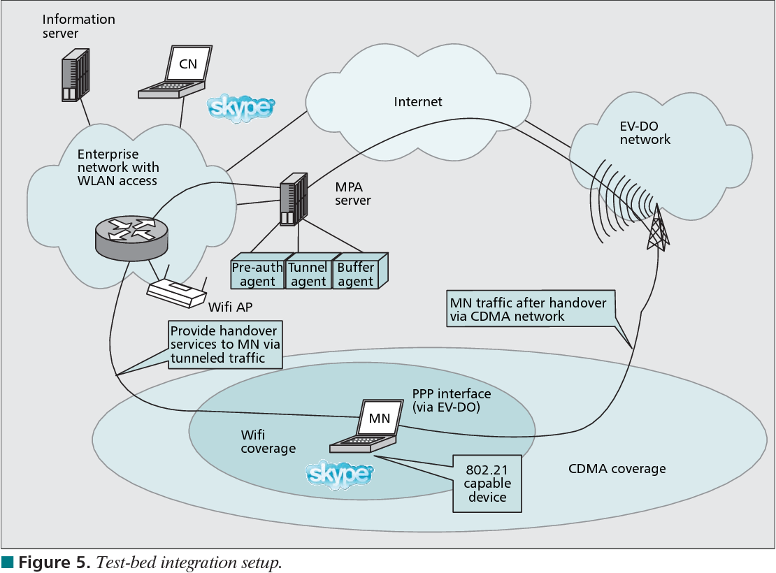 Figure 6 from IEEE 802.21: Media independent handover: Features ...