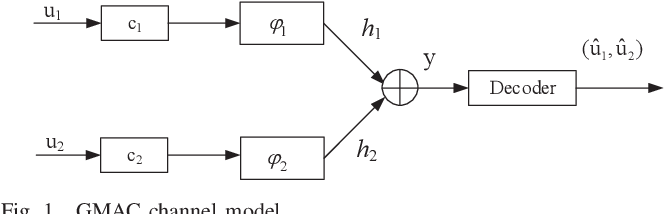 Figure 1 for Rate-Diverse Gaussian Multiple Access: Efficient Encoder and Decoder Designs
