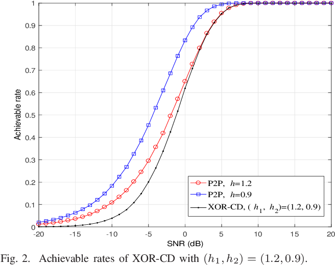 Figure 2 for Rate-Diverse Gaussian Multiple Access: Efficient Encoder and Decoder Designs