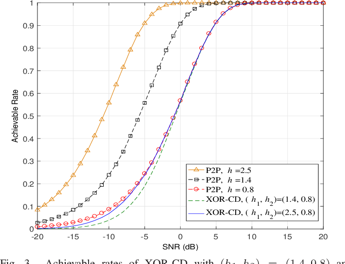 Figure 3 for Rate-Diverse Gaussian Multiple Access: Efficient Encoder and Decoder Designs