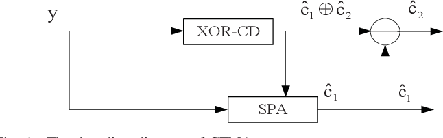 Figure 4 for Rate-Diverse Gaussian Multiple Access: Efficient Encoder and Decoder Designs