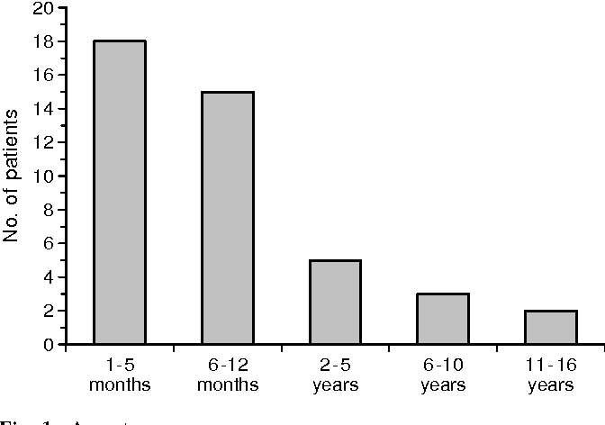 Fig. 1 Age at surgery