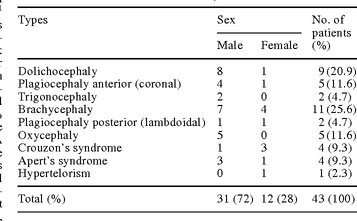 Table 1 Distribution of craniofacial dysostosis (1985–1996)
