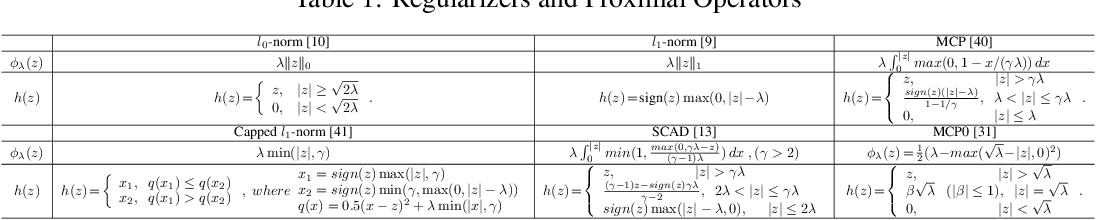 Figure 1 for Neural Optimization Kernel: Towards Robust Deep Learning