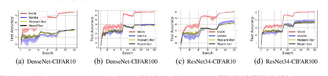 Figure 2 for Neural Optimization Kernel: Towards Robust Deep Learning