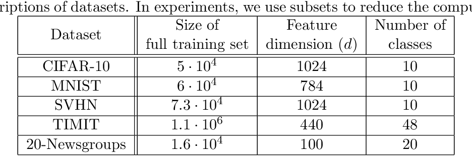 Figure 2 for Reconciling modern machine learning and the bias-variance trade-off