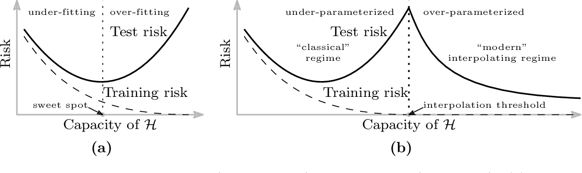Figure 1 for Reconciling modern machine learning and the bias-variance trade-off