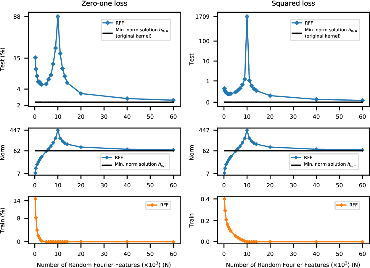 Figure 3 for Reconciling modern machine learning and the bias-variance trade-off
