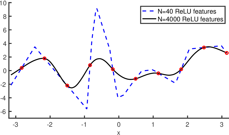 Figure 4 for Reconciling modern machine learning and the bias-variance trade-off