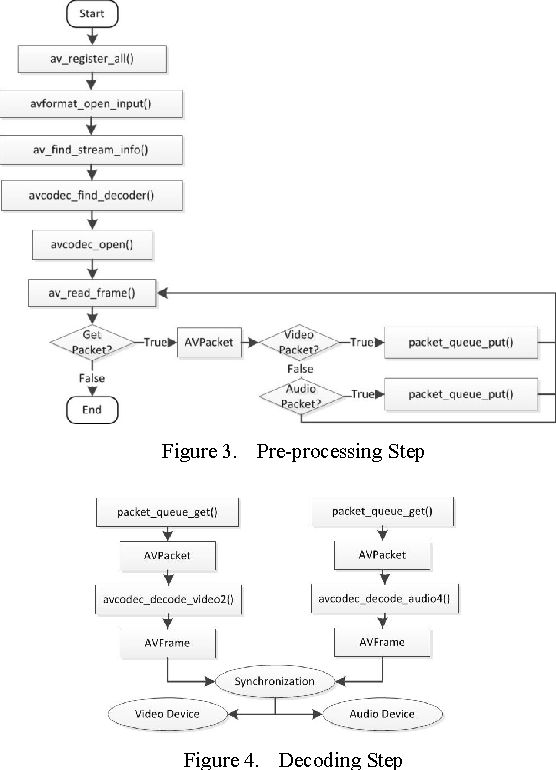 Design and Implementation of a Real-Time Video Stream Analysis