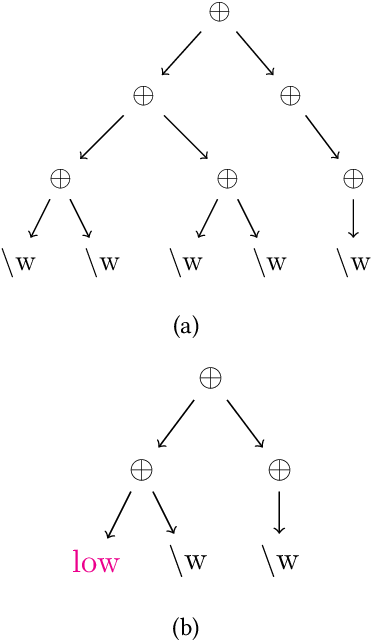 Figure 3 for Revisiting Regex Generation for Modeling Industrial Applications by Incorporating Byte Pair Encoder